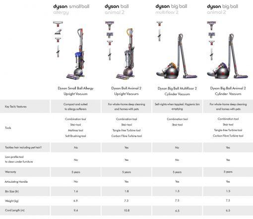 dyson Fullsize Comparison Table