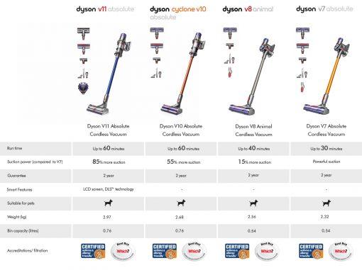 dyson FC Comparison table